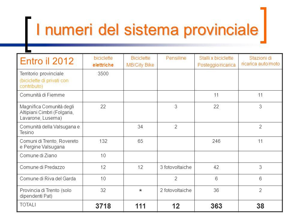 I numeri del sistema provinciale Entro il 2012 biciclette elettriche Biciclette MB/City Bike PensilineStalli x biciclette Posteggio/ricarica Stazioni