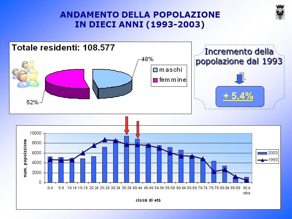 Incremento della popolazione dal 1993 + 5,4% ANDAMENTO DELLA POPOLAZIONE IN DIECI ANNI (1993-2003)