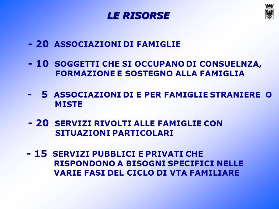 LE RISORSE - 20 ASSOCIAZIONI DI FAMIGLIE - 10 SOGGETTI CHE SI OCCUPANO DI CONSUELNZA, FORMAZIONE E SOSTEGNO ALLA FAMIGLIA - 5 ASSOCIAZIONI DI E PER FAMIGLIE STRANIERE O MISTE - 15 SERVIZI PUBBLICI E PRIVATI CHE RISPONDONO A BISOGNI SPECIFICI NELLE VARIE FASI DEL CICLO DI VTA FAMILIARE - 20 SERVIZI RIVOLTI ALLE FAMIGLIE CON SITUAZIONI PARTICOLARI