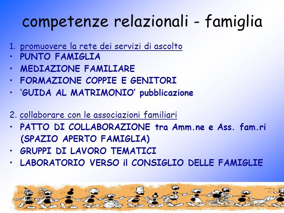 competenze relazionali - famiglia 1.promuovere la rete dei servizi di ascolto PUNTO FAMIGLIA MEDIAZIONE FAMILIARE FORMAZIONE COPPIE E GENITORI GUIDA AL MATRIMONIO pubblicazione 2.