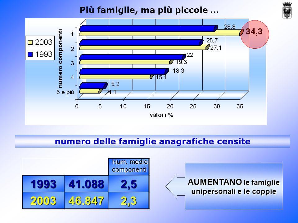 numero delle famiglie anagrafiche censite AUMENTANO le famiglie unipersonali e le coppie Più famiglie, ma più piccole … 199341.0882,5 200346.8472,3 Num.