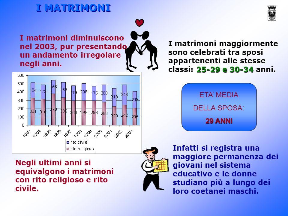 I matrimoni maggiormente sono celebrati tra sposi appartenenti alle stesse classi: 25-29 e 30-34 anni.