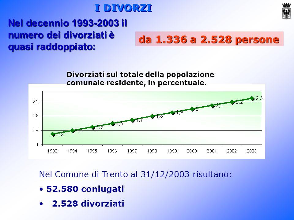 Nel decennio 1993-2003 il numero dei divorziati è quasi raddoppiato: da 1.336 a 2.528 persone Nel Comune di Trento al 31/12/2003 risultano: 52.580 coniugati 2.528 divorziati Divorziati sul totale della popolazione comunale residente, in percentuale.