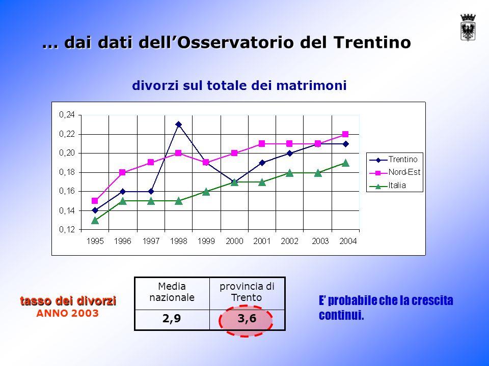 … dai dati dellOsservatorio del Trentino divorzi sul totale dei matrimoni 3,62,9 provincia di Trento Media nazionale tasso dei divorzi ANNO 2003 E probabile che la crescita continui.