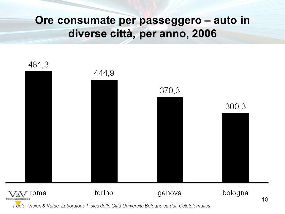 10 Fonte: Vision & Value, Laboratorio Fisica delle Città Università Bologna su dati Octotelematics Ore consumate per passeggero – auto in diverse città, per anno, 2006