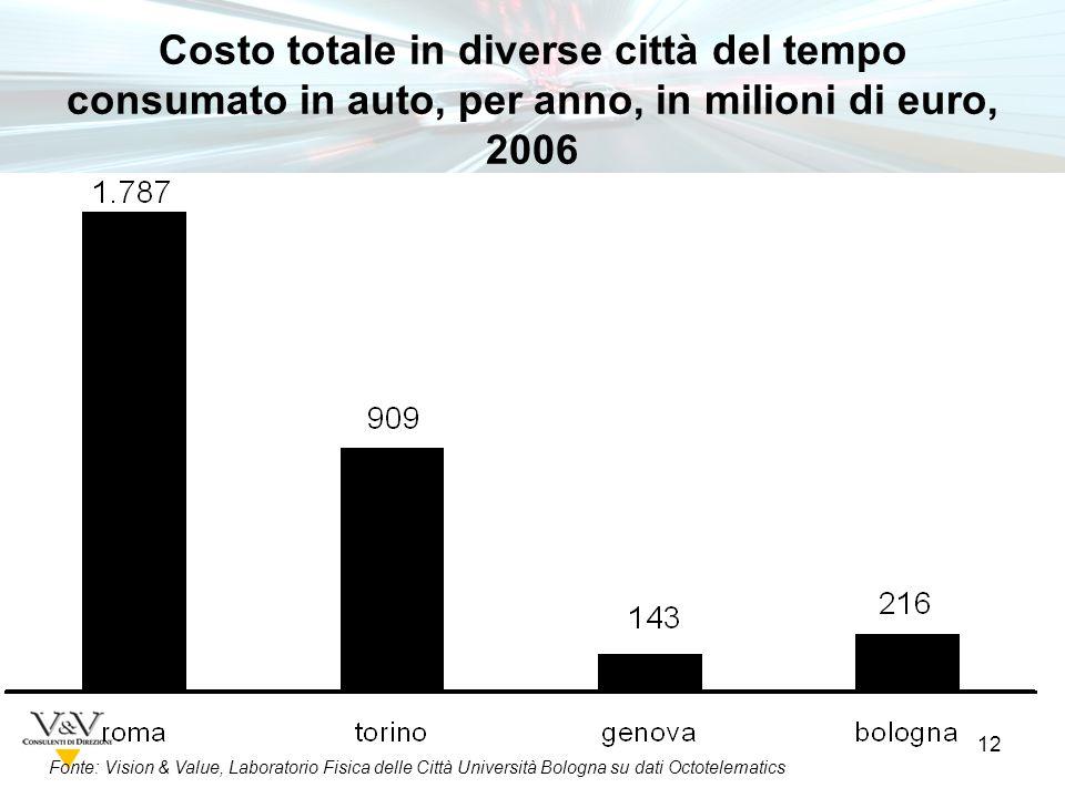 12 Fonte: Vision & Value, Laboratorio Fisica delle Città Università Bologna su dati Octotelematics Costo totale in diverse città del tempo consumato in auto, per anno, in milioni di euro, 2006