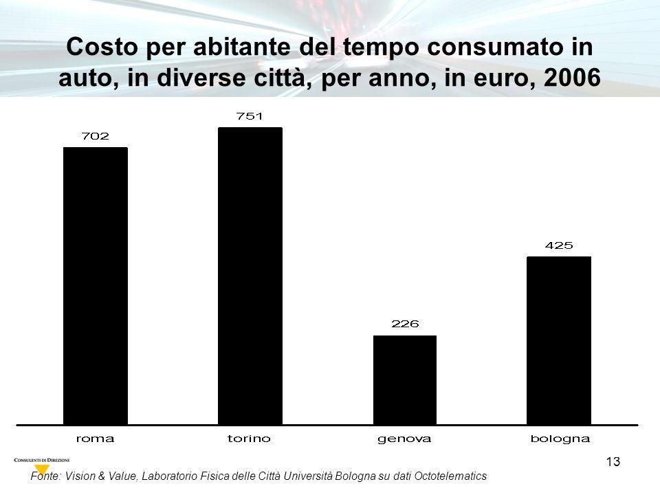 13 Fonte: Vision & Value, Laboratorio Fisica delle Città Università Bologna su dati Octotelematics Costo per abitante del tempo consumato in auto, in diverse città, per anno, in euro, 2006