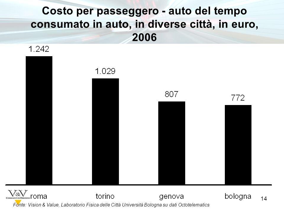 14 Fonte: Vision & Value, Laboratorio Fisica delle Città Università Bologna su dati Octotelematics Costo per passeggero - auto del tempo consumato in auto, in diverse città, in euro, 2006