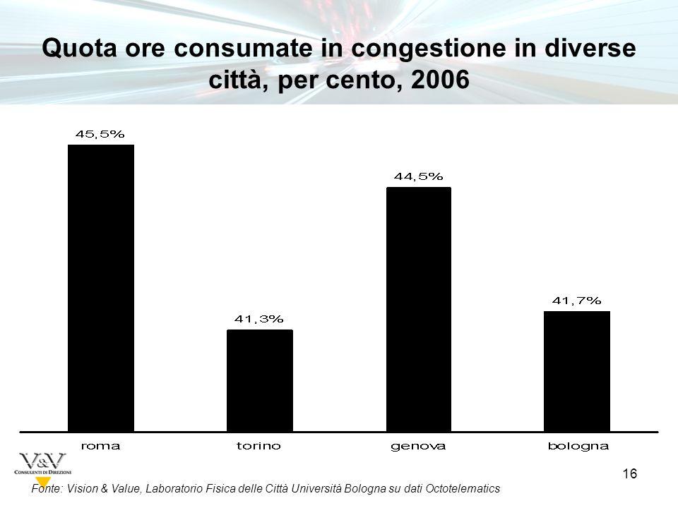 16 Fonte: Vision & Value, Laboratorio Fisica delle Città Università Bologna su dati Octotelematics Quota ore consumate in congestione in diverse città, per cento, 2006