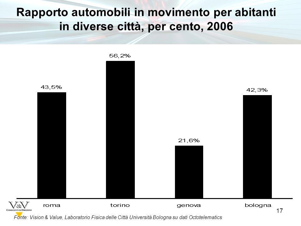 17 Fonte: Vision & Value, Laboratorio Fisica delle Città Università Bologna su dati Octotelematics Rapporto automobili in movimento per abitanti in diverse città, per cento, 2006