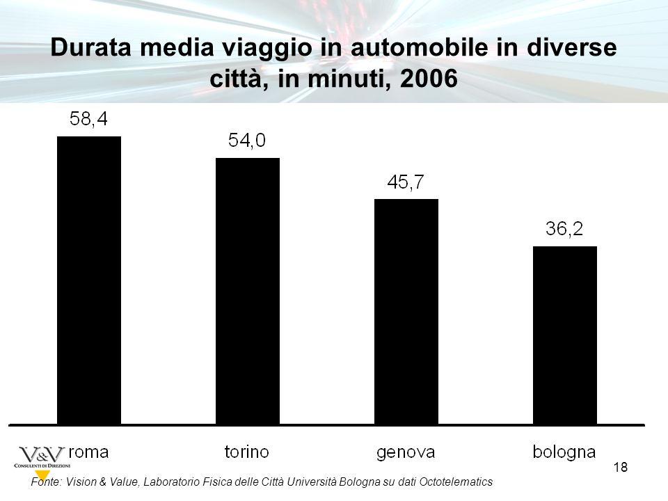 18 Fonte: Vision & Value, Laboratorio Fisica delle Città Università Bologna su dati Octotelematics Durata media viaggio in automobile in diverse città, in minuti, 2006