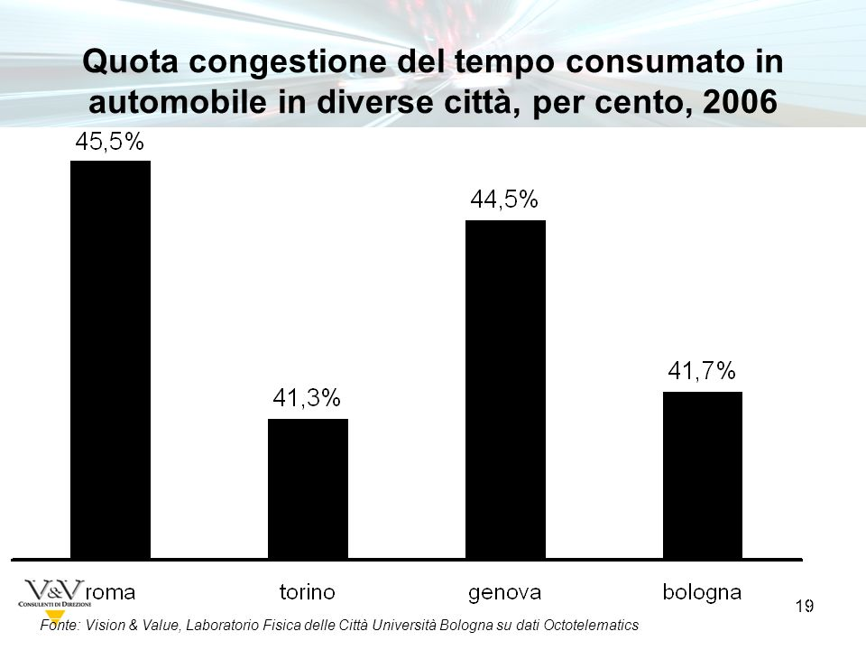 19 Fonte: Vision & Value, Laboratorio Fisica delle Città Università Bologna su dati Octotelematics Quota congestione del tempo consumato in automobile in diverse città, per cento, 2006