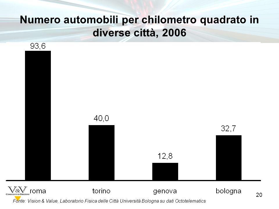 20 Fonte: Vision & Value, Laboratorio Fisica delle Città Università Bologna su dati Octotelematics Numero automobili per chilometro quadrato in diverse città, 2006