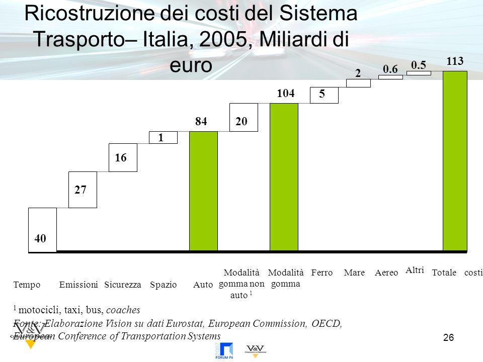26 Ricostruzione dei costi del Sistema Trasporto– Italia, 2005, Miliardi di euro 113 Totale costi Altri 40 TempoEmissioniSicurezzaSpazioAuto Modalità gomma Ferro 84 104 2 MareModalità gomma non auto 1 Aereo 20 5 27 16 1 1 motocicli, taxi, bus, coaches 0.6 0.5 Fonte: Elaborazione Vision su dati Eurostat, European Commission, OECD, European Conference of Transportation Systems