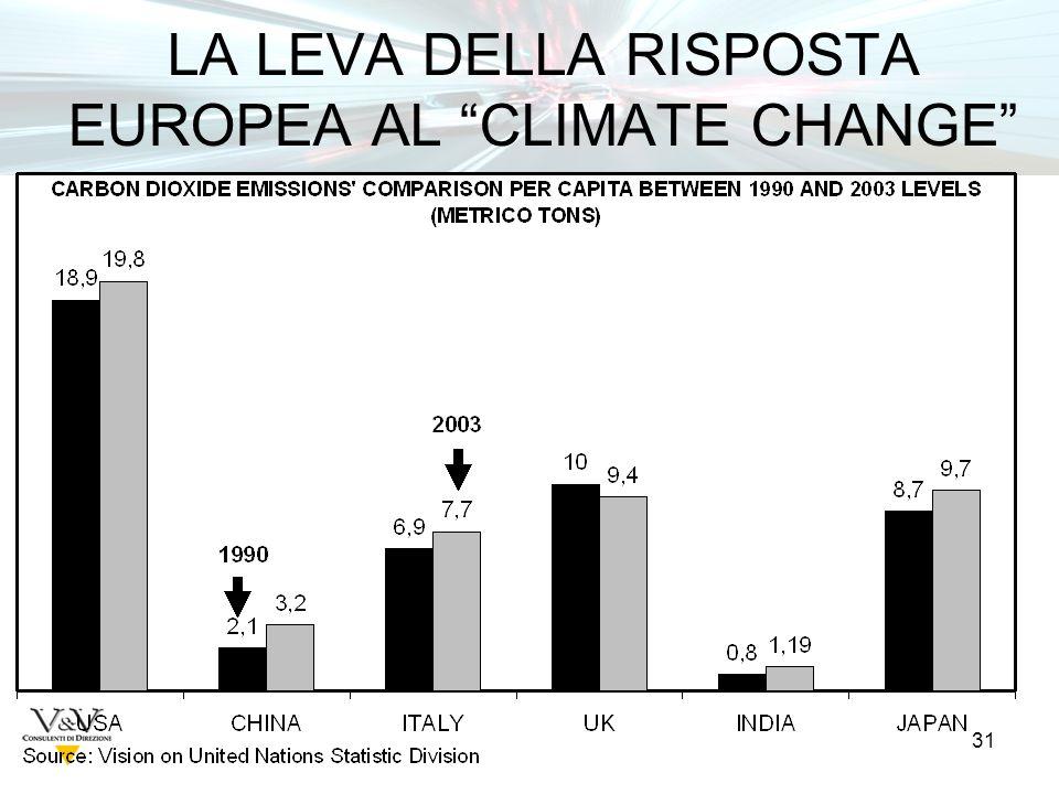 31 LA LEVA DELLA RISPOSTA EUROPEA AL CLIMATE CHANGE