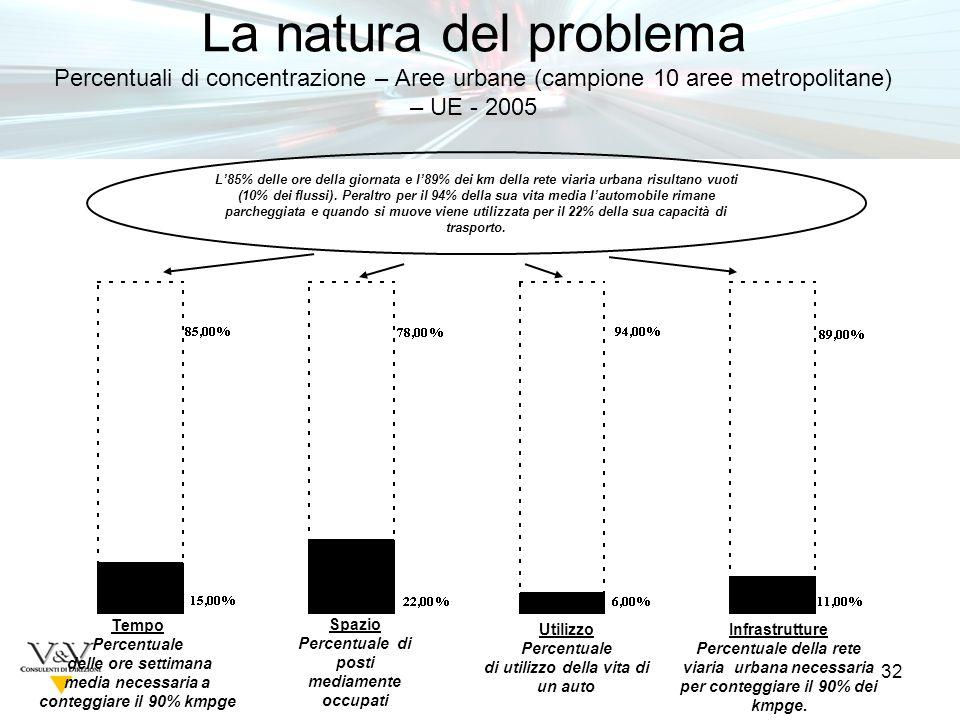 32 La natura del problema Percentuali di concentrazione – Aree urbane (campione 10 aree metropolitane) – UE - 2005 L85% delle ore della giornata e l89% dei km della rete viaria urbana risultano vuoti (10% dei flussi).