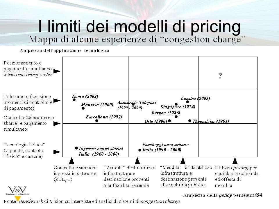 34 I limiti dei modelli di pricing