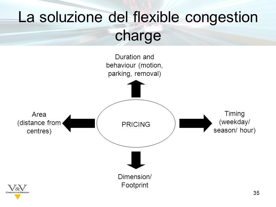 35 La soluzione del flexible congestion charge PRICING Duration and behaviour (motion, parking, removal) Area (distance from centres) Dimension/ Footprint Timing (weekday/ season/ hour)