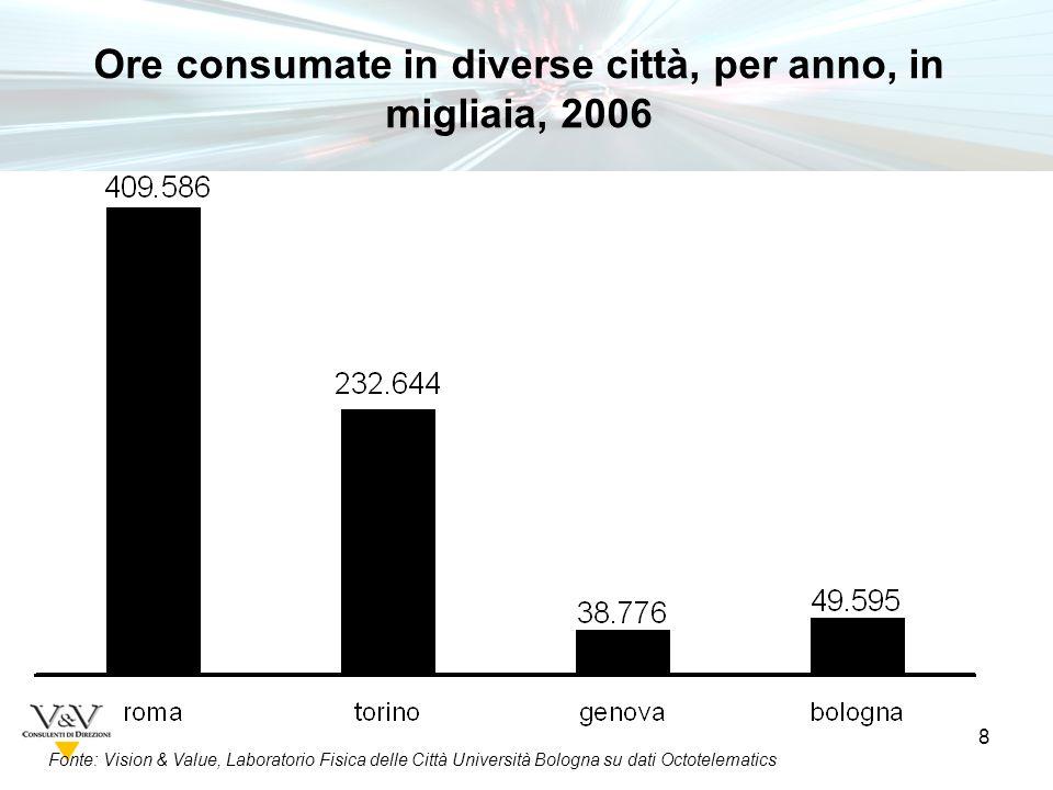 8 Fonte: Vision & Value, Laboratorio Fisica delle Città Università Bologna su dati Octotelematics Ore consumate in diverse città, per anno, in migliaia, 2006