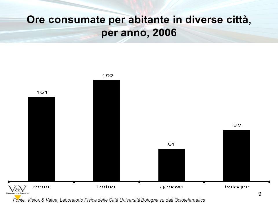 9 Fonte: Vision & Value, Laboratorio Fisica delle Città Università Bologna su dati Octotelematics Ore consumate per abitante in diverse città, per anno, 2006