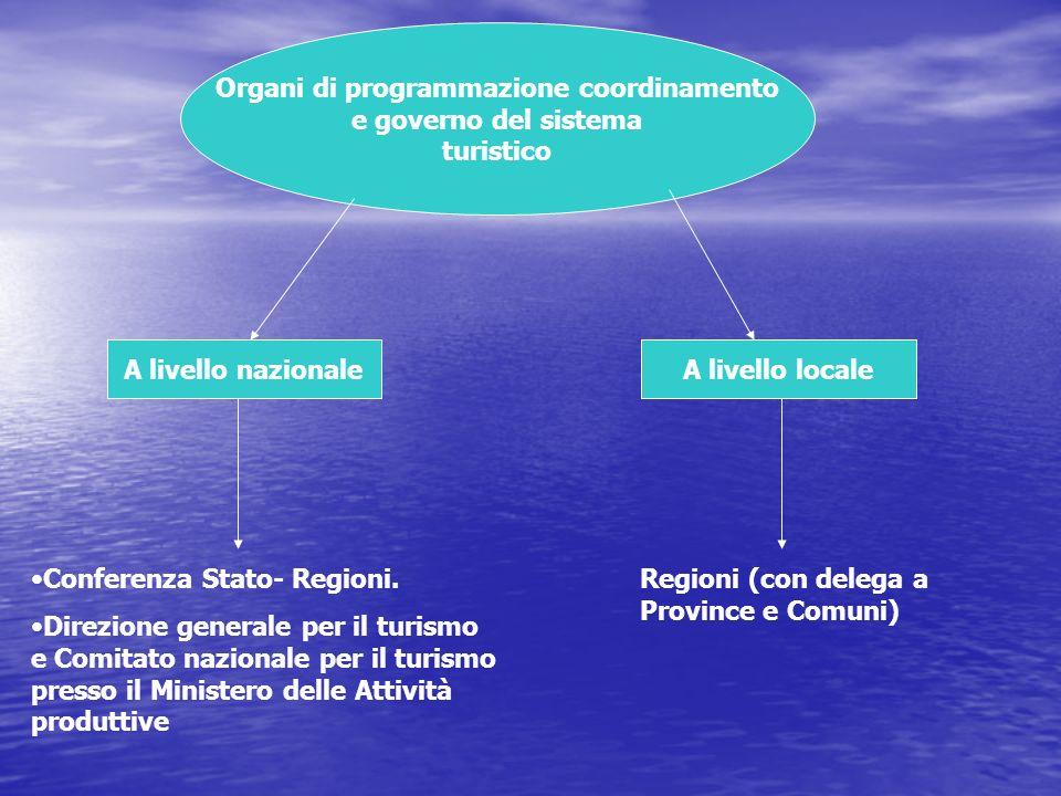Gli enti autonomi con compiti specifici A livello nazionaleA livello locale Enit-Agenzia nazionale del turismo Aci Cai Aziende di promozione turistica Di vario tipo