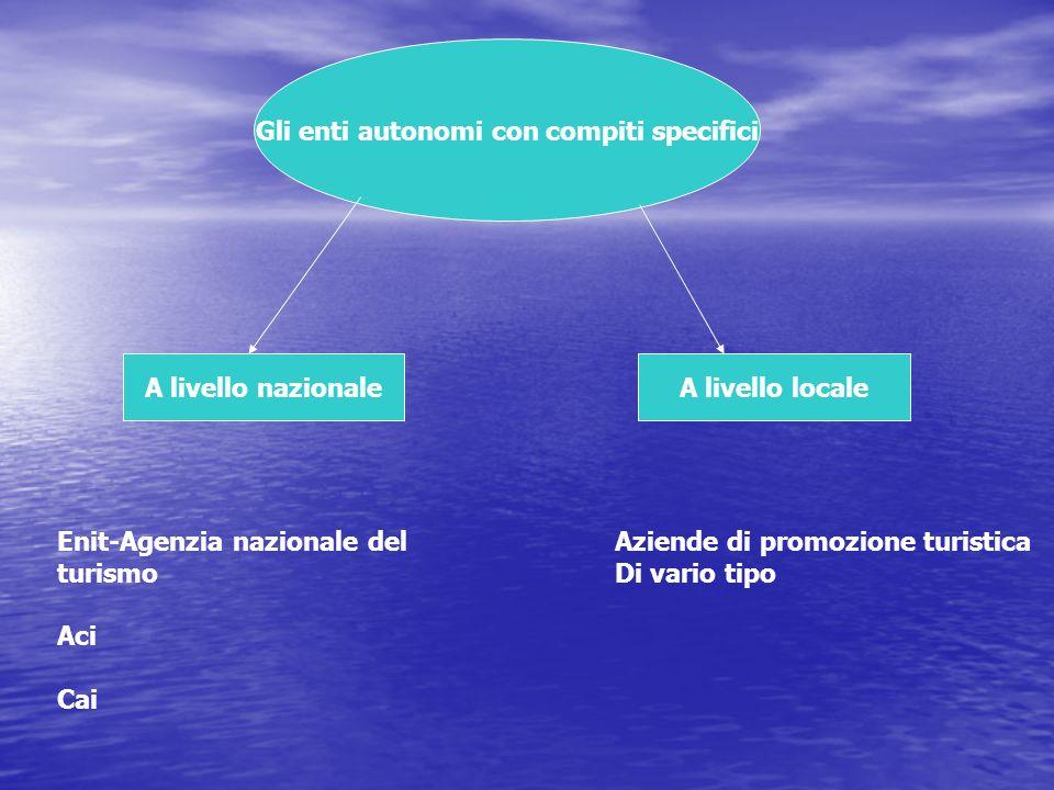 Gli organismi a partecipazione mista Pubblica/privata Nuove aziende di promozione turistica Sistemi turistici locali