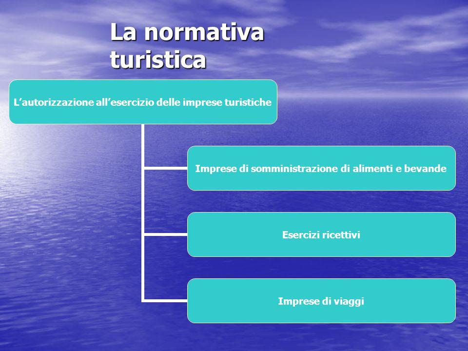 La normativa turistica Lorganizzazione turistica pubblica Organi di programmazione,coordinamento e governo del sistema turistico Enti autonomi con compiti specifici Organismi a partecipazione mista