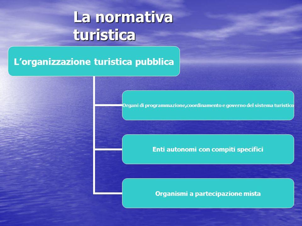 La normativa turistica Le normative internazionali e comunitarie Trattati e convenzioni internazionali Trattati e direttive comunitarie