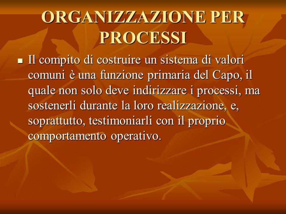 ORGANIZZAZIONE PER PROCESSI LOrganizzazione, dunque, deve essere dotata di una sua identità distintiva, fatta di valori comuni, modi di agire e di pensare condivisi.