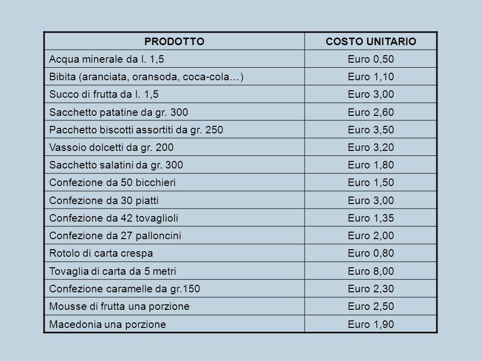 PRODOTTOCOSTO UNITARIO Acqua minerale da l. 1,5Euro 0,50 Bibita (aranciata, oransoda, coca-cola…)Euro 1,10 Succo di frutta da l. 1,5Euro 3,00 Sacchett