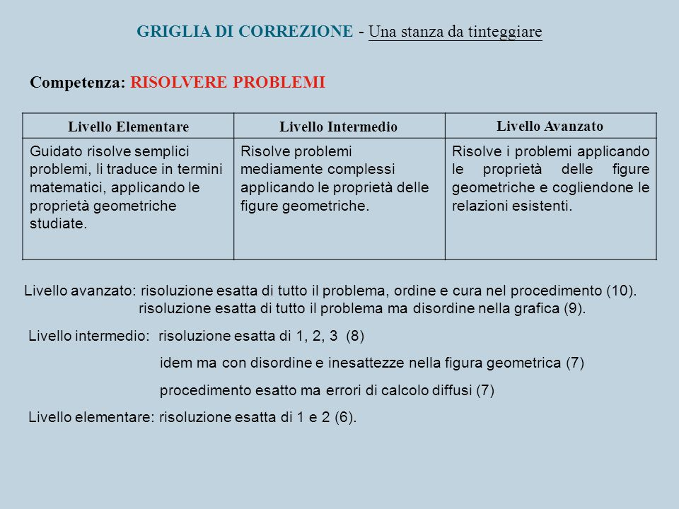 GRIGLIA DI CORREZIONE - Una stanza da tinteggiare Competenza: RISOLVERE PROBLEMI Livello ElementareLivello IntermedioLivello Avanzato Guidato risolve
