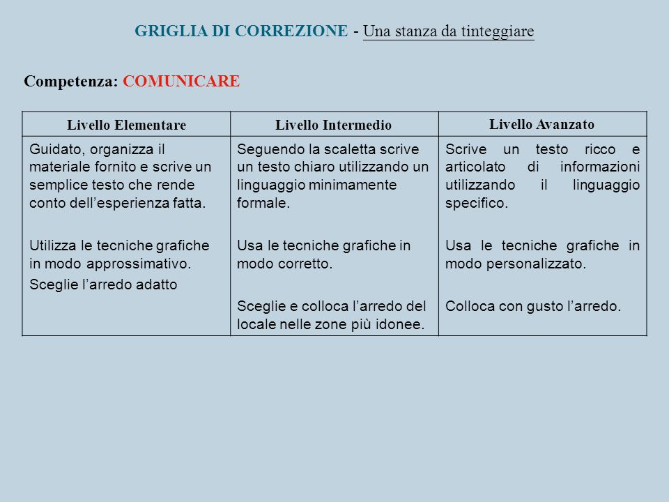 GRIGLIA DI CORREZIONE - Una stanza da tinteggiare Competenza: COMUNICARE Livello ElementareLivello IntermedioLivello Avanzato Guidato, organizza il ma