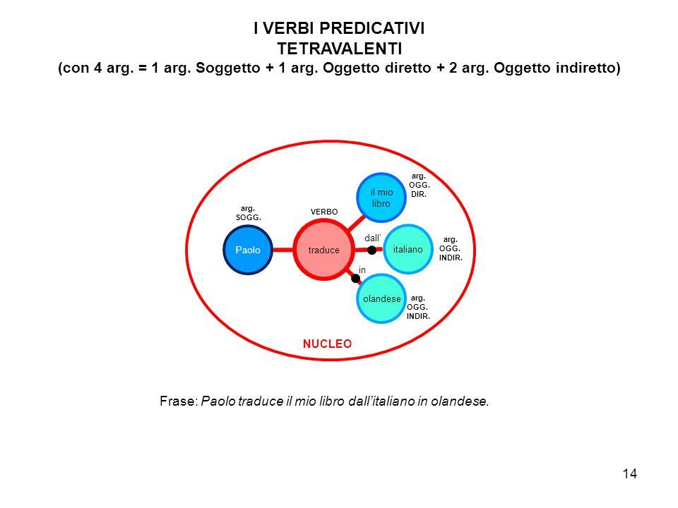 15 Nel caso di un nucleo con verbo zerovalente non esistono né soggetto né predicato, perché tutto il contenuto del nucleo della frase è nel verbo.
