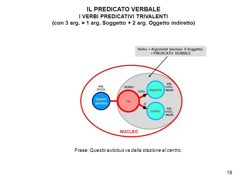 17 Lo schema della DIA 18 con la sua animazione visualizza il passaggio dalla costruzione attiva alla passiva e mette in evidenza che in tale passaggio si ha lo scambio di ruoli grammaticali, ma il permanere dei ruoli semantici, tra agente e paziente (o oggetto coinvolto).
