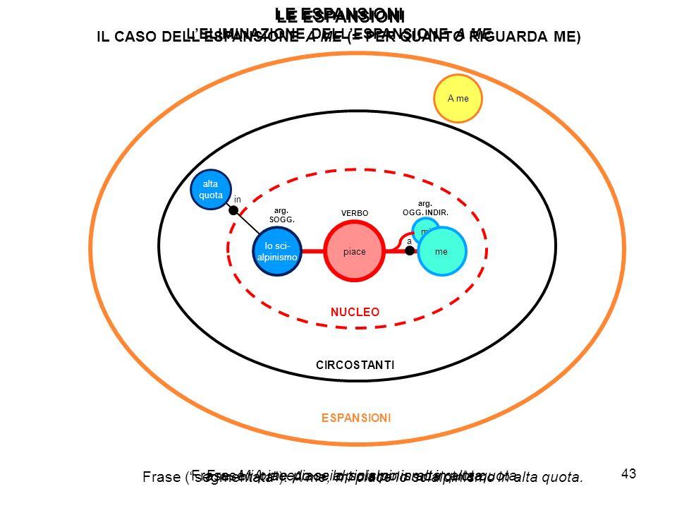 Si definisce frase multipla una frase che comprende più nuclei in relazione di subordinazione o coordinazione.