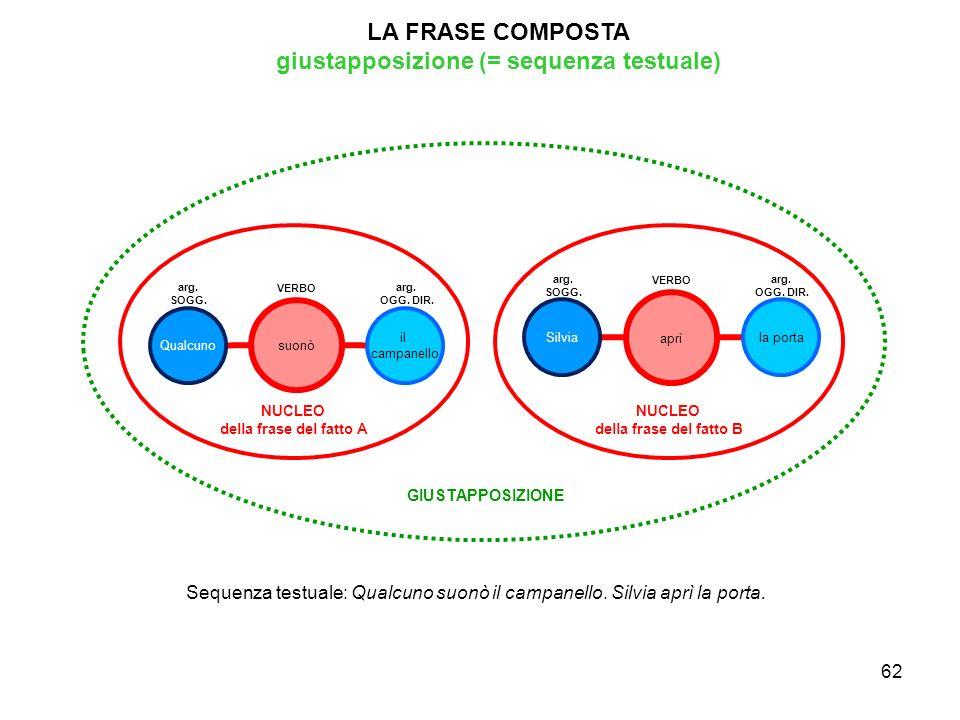 63 LA COMBINAZIONE DI SUBORDINATE E COORDINATE IN UNA STESSA FRASE (PERIODO) Gli schemi delle DIA 64-65 mostrano le seguenti combinazioni: –DIA 64: una prima frase complessa (inclusa, con la sua dipendente implicita, in un ovale arancione) coordinata con la congiunzione ma a una seconda frase complessa (di uguale composizione).
