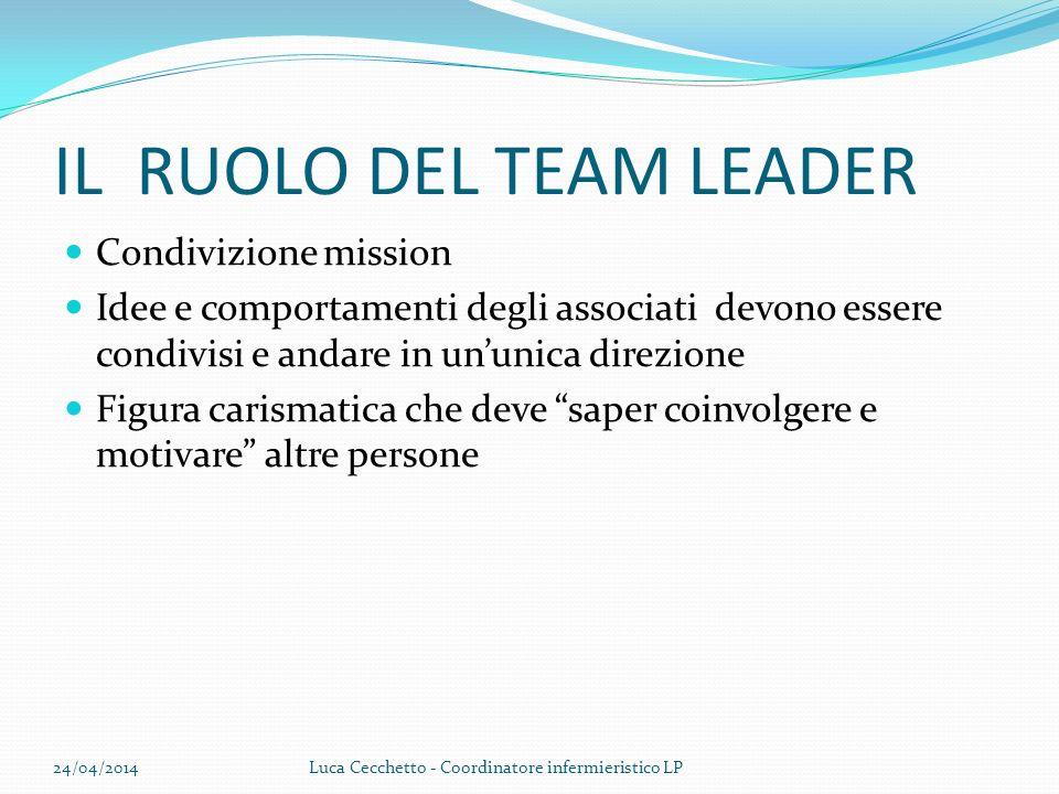 IL RUOLO DEL TEAM LEADER Condivizione mission Idee e comportamenti degli associati devono essere condivisi e andare in ununica direzione Figura carism