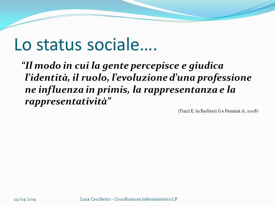 Lo status sociale…. Il modo in cui la gente percepisce e giudica lidentità, il ruolo, levoluzione duna professione ne influenza in primis, la rapprese
