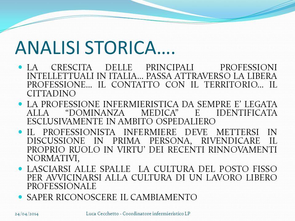 ANALISI STORICA…. LA CRESCITA DELLE PRINCIPALI PROFESSIONI INTELLETTUALI IN ITALIA… PASSA ATTRAVERSO LA LIBERA PROFESSIONE… IL CONTATTO CON IL TERRITO