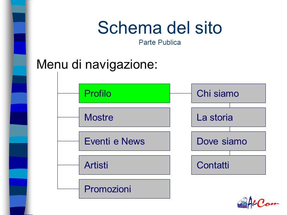Schema del sito Parte Publica Menu di navigazione: ProfiloMostreEventi e NewsArtistiPromozioni