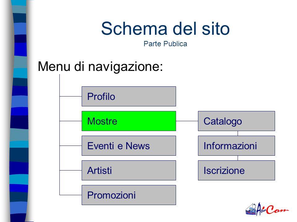 Menu di navigazione: ProfiloMostreEventi e NewsArtistiPromozioniChi siamo La storiaDove siamoContatti Schema del sito Parte Publica
