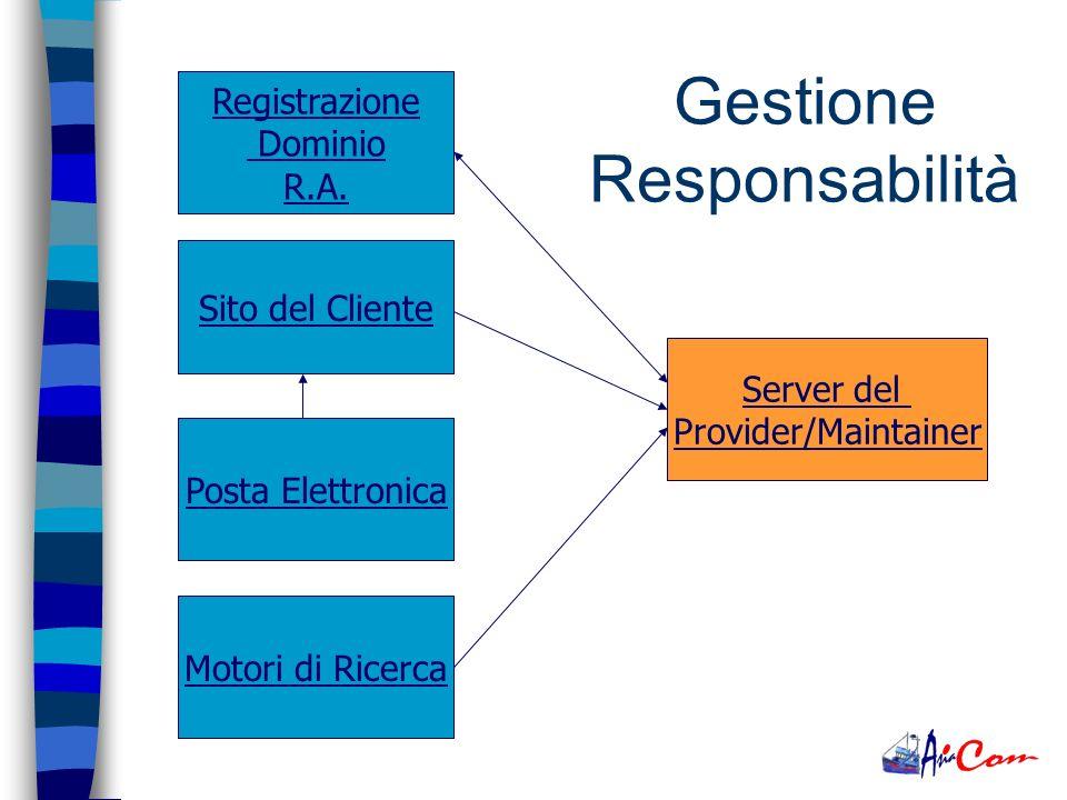 Provider/Maintainer Proprietà Server Realizzazione Siti Applicazioni Customizzate Gestione Responsabilità Provider/Maintainer Proprietà Server Realizz