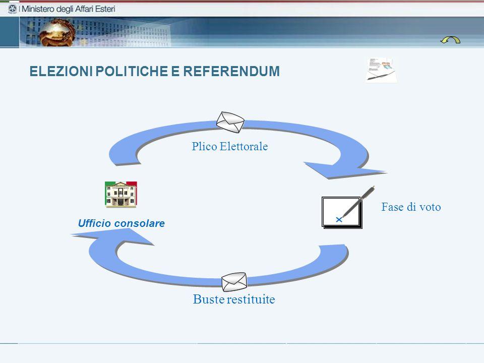 ELEZIONI POLITICHE E REFERENDUM Fase di voto Ufficio consolare Plico Elettorale Buste restituite