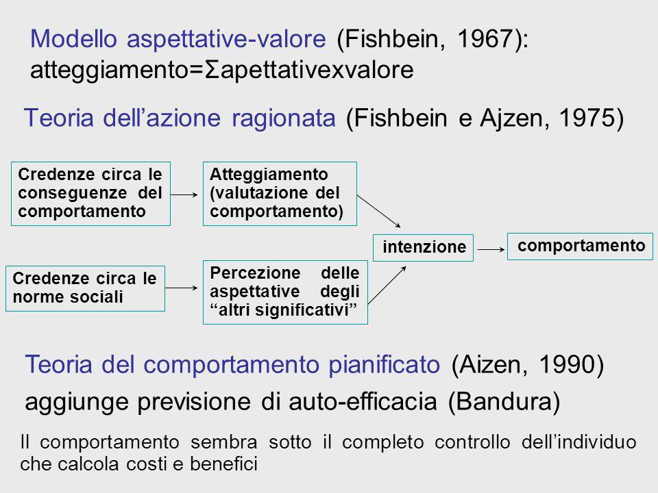 Teoria dellazione ragionata (Fishbein e Ajzen, 1975) Credenze circa le conseguenze del comportamento Atteggiamento (valutazione del comportamento) Cre