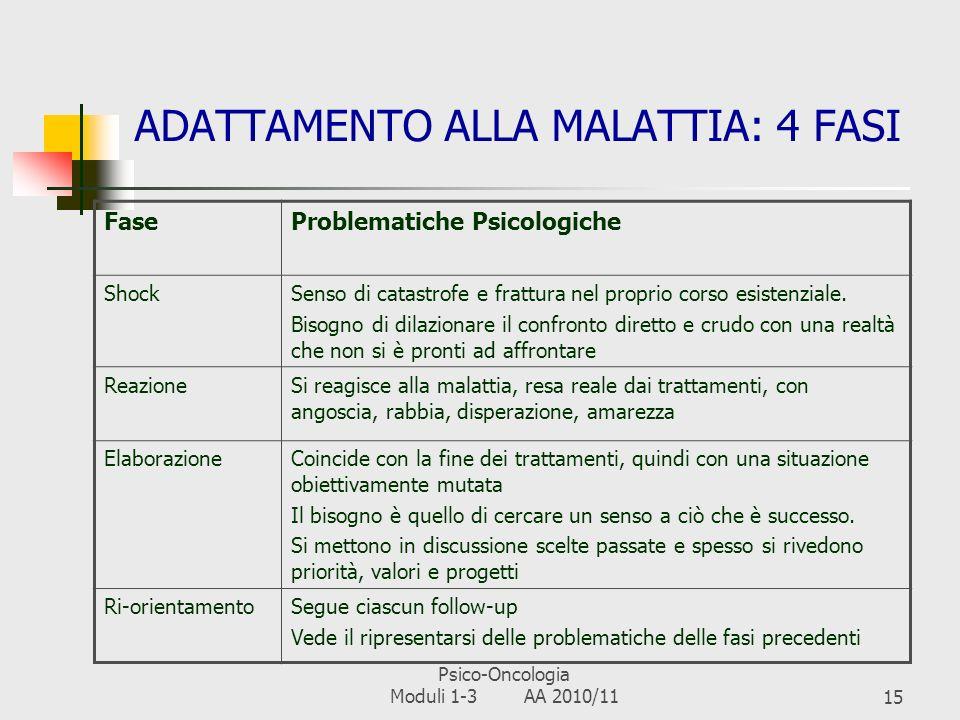 Psico-Oncologia Moduli 1-3 AA 2010/1114 IL CANCRO COME CRISI Crisi Evento o situazione il cui improvviso e inaspettato insorgere, mettendo in pericolo