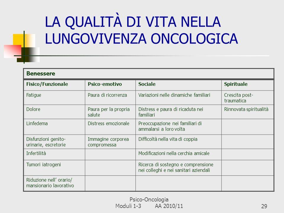 Psico-Oncologia Moduli 1-3 AA 2010/1128 LA LUNGOVIVENZA ONCOLOGICA: PRINCIPALI DEFINIZIONI IMPIEGATE IN LETTERATURA Il survivor è: chiunque è stato curato dal cancro (Mullan, 1985) Chi, in conseguenza di una diagnosi di cancro e di un trattamento, rimane libero da malattia (Knobf, 2007) Chi ha ricevuto una diagnosi di cancro a prescindere dallo stato di salute e dallessere sottoposti o meno a trattamenti (National Cancer Institute, 2007) Pur riconoscendo diverse accezioni del termine survivor (chiunque ha ricevuto una diagnosi di cancro, chiunque ha terminato i trattamenti...), si definisce tale la persona che si riconosce nella condizione dal momento della diagnosi (American Cancer Society, 2008) Chi è libero da malattia e ha terminato i relativi trattamenti da almeno cinque anni (Annunziata et al., 2008) I familiari di chiunque abbia ricevuto una diagnosi di cancro (Feuerstein, 2007) La condizione di sopravvivenza inizia dalla diagnosi e termina con la morte (Rowland et al., 2006)