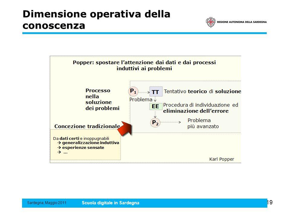 19 Dimensione operativa della conoscenza Sardegna, Maggio 2011 Scuola digitale in Sardegna