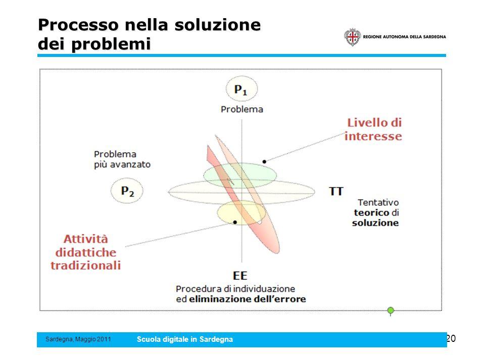 20 Processo nella soluzione dei problemi Sardegna, Maggio 2011 Scuola digitale in Sardegna