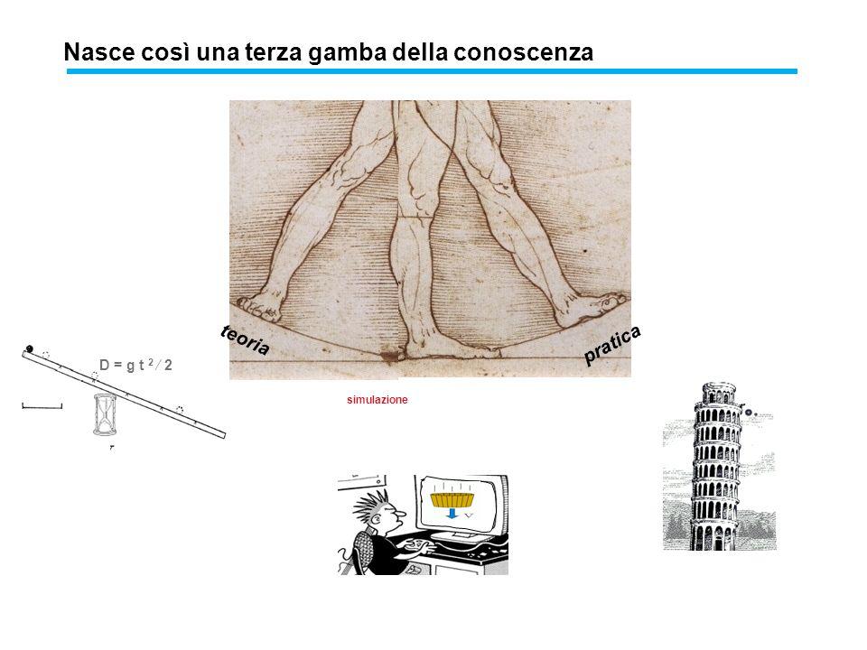 pratica simulazione Nasce così una terza gamba della conoscenza teoria D = g t 2 2