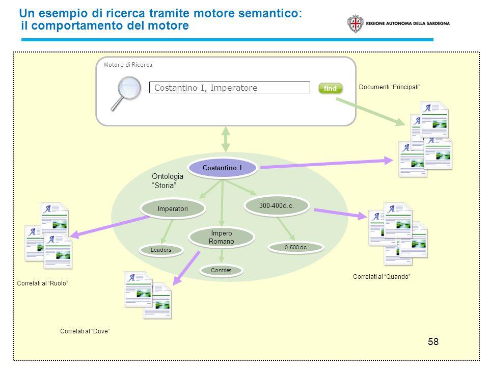 58 Un esempio di ricerca tramite motore semantico: il comportamento del motore Motore di Ricerca Costantino I, Imperatore Leaders Impero Romano Contri